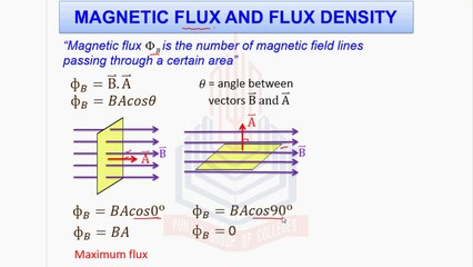 Magnetic Flux and Flux Density