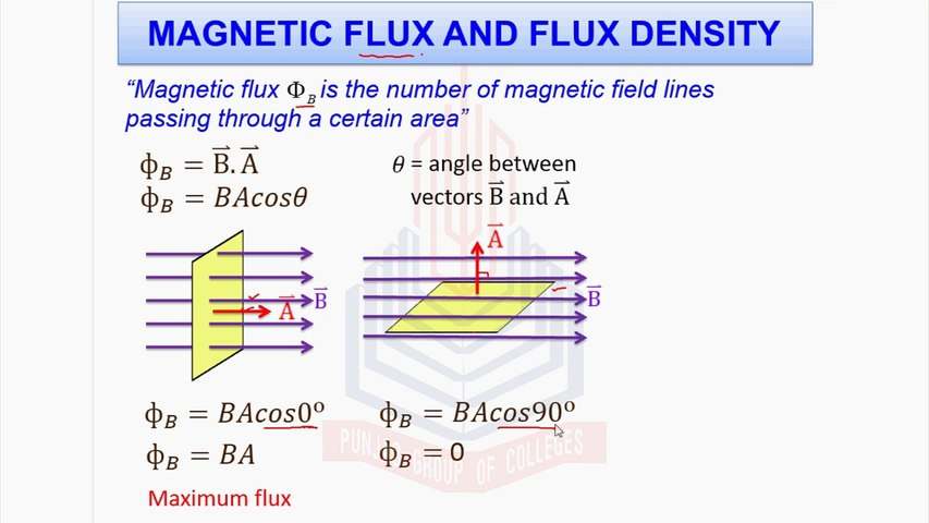 Magnetic Flux and Flux Density - video dailymotion