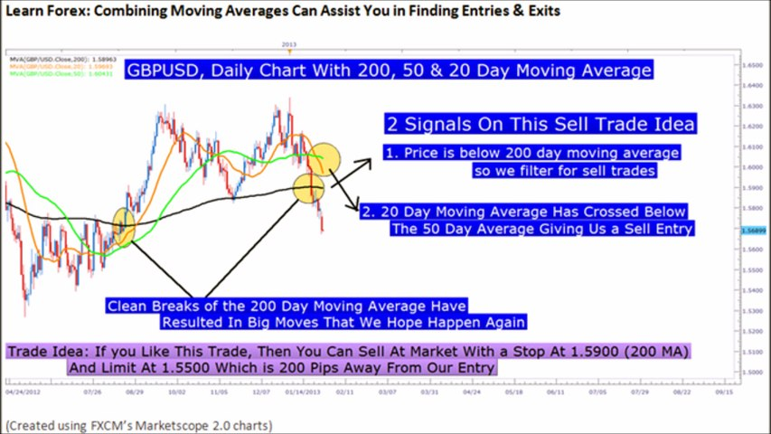 Forex Trading With Moving  Averages