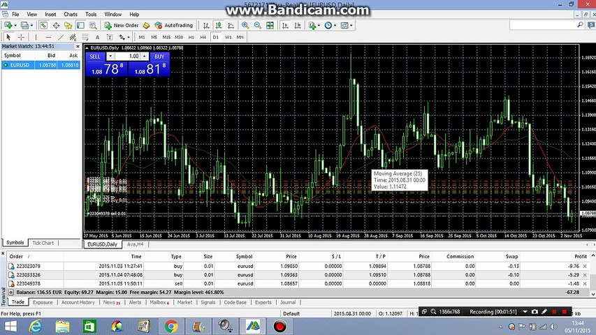 How to put Moving Average on Forex live Trading tutorial 18 in Hindi/Urdu