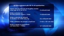 PD: QEVERIA RRIT 9 TAKSA, PREK 95% TE SHQIPTAREVE