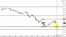 Dowscalper - Scalping the YM March 25