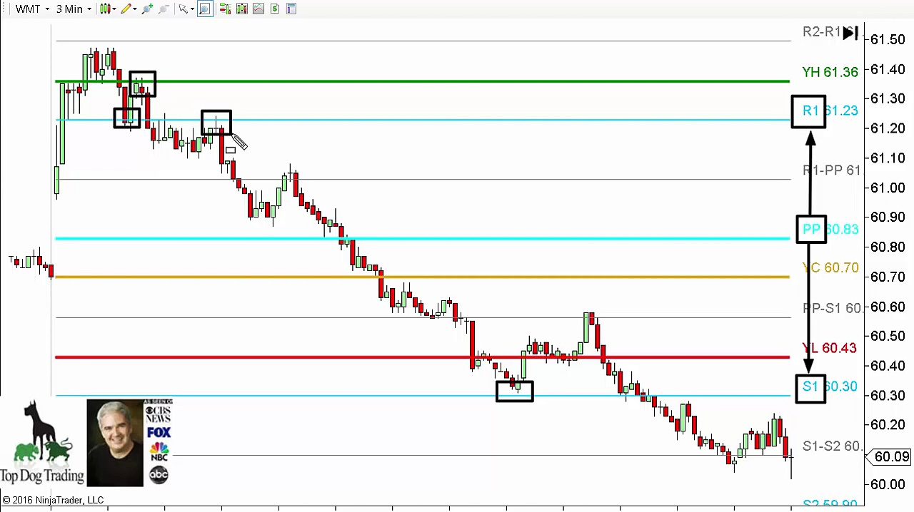 Day Trading Strategies – Invisible Support/Resistance
