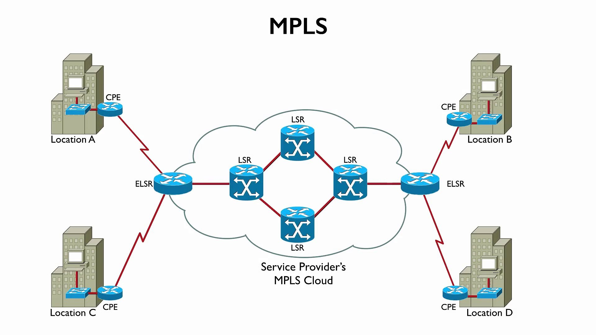 CCIP: MPLS Study Guide: Exam 640-910 (Implementing Cisco MPLS)