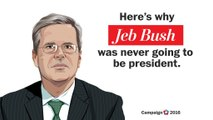 Why Jeb Bush was never going to be president