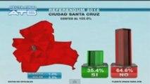 El No a la reelección de Evo Morales ganó por 51 % en Bolivia, según sondeos -