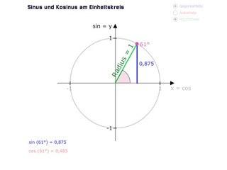 TRI07-1 Einheitskreis - Einführung Einheitskreis mit Sinus und Kosinus