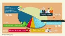 Budget 2016 du Département de Maine-et-Loire