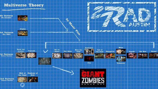 Call Of Duty Zombies Storyline Entire Story Explained W W To Black Ops 3 Full Timeline Video Dailymotion