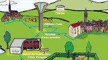 Le cycle de leau et H2O - Film Pédagogique de Noréade