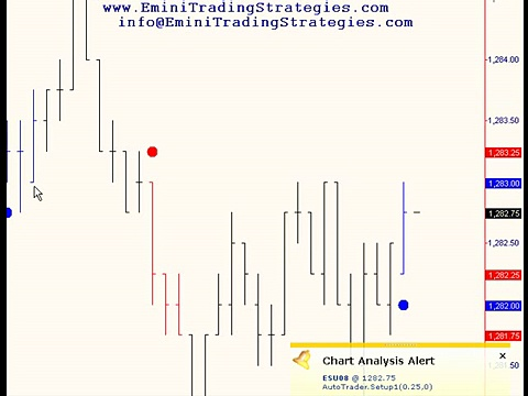 Emini Trading Strategies Day Trading Video