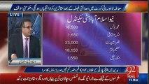 PPP Ka 1995 Ka Scandal Rauf Klasra