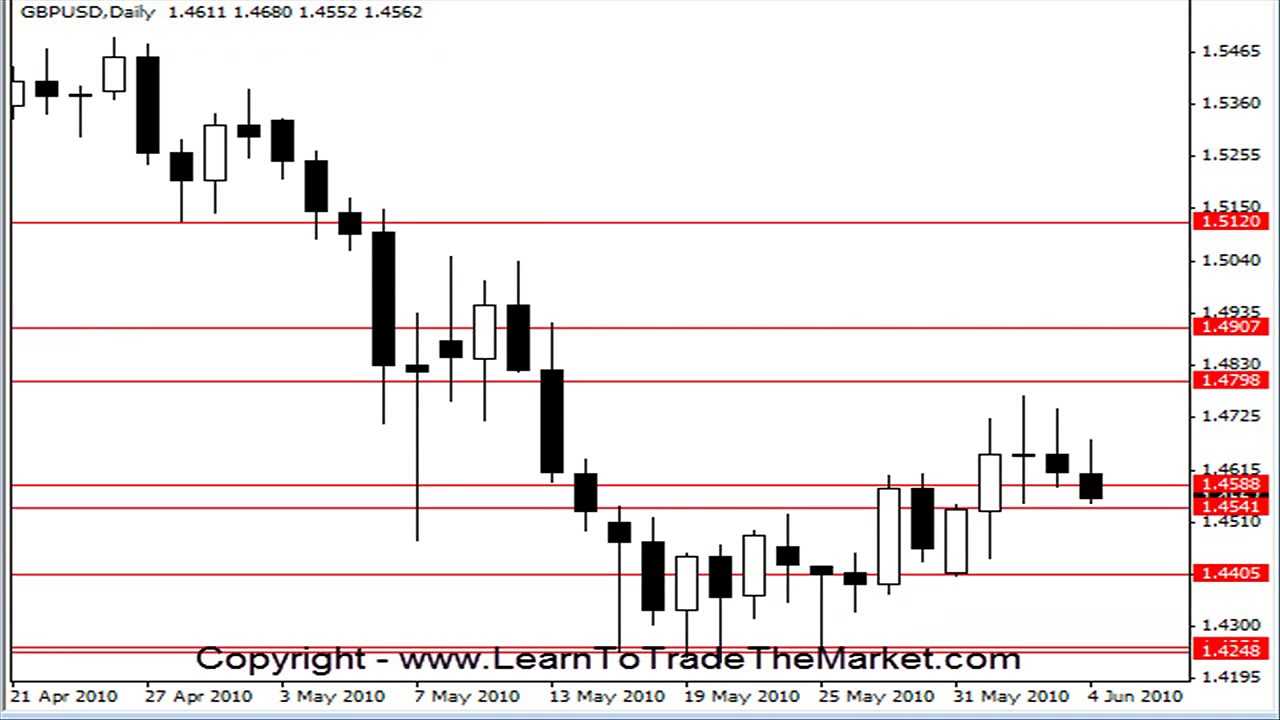 Learn To Trade Forex Fakey Trading Setup