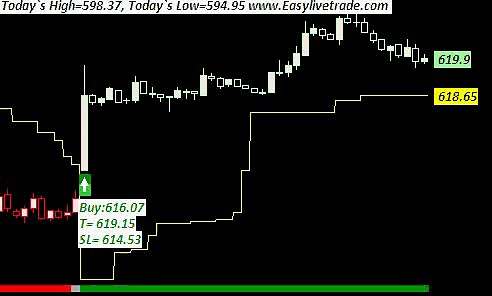 Silver intraday trading buy sell signal software
