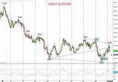 Australian and Canadian Dollars neutralize bear trends vs. the US Dollar