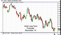Gold Prices forecast for the week of December 14 2015, Technical Analysis