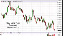 Gold Prices forecast for the week of November 23 2015, Technical Analysis