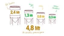 La filière céréalière en Bourgogne Franche Comté