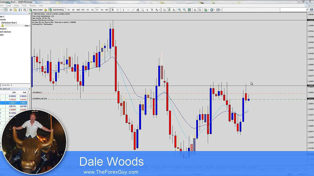 Forex Trading Strategy Day Trading Confirmation Entry