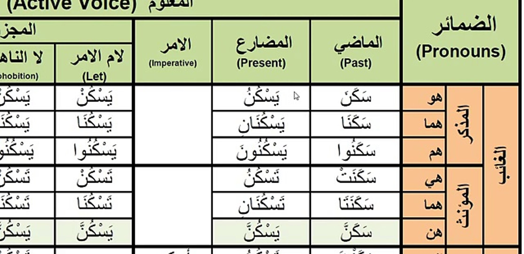 Arabic Verbs - 0048 sakana (to reside) سكن active voice past present and  imperative