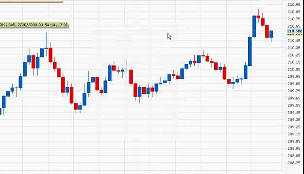 Forex Trading System – Live Trade