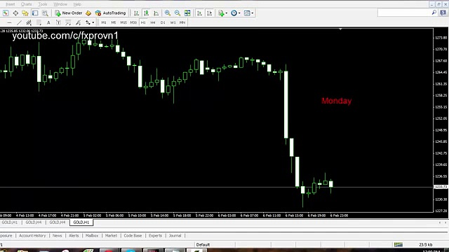 Forex trading without indicators – Very easy, very simple !