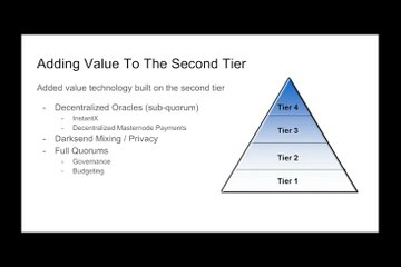 DASH: Digital Cryptocurrency | Decentralized Governance and Budget System