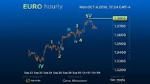 Hourly Forex Trading Charts for Euro and Elliott Wave Forec