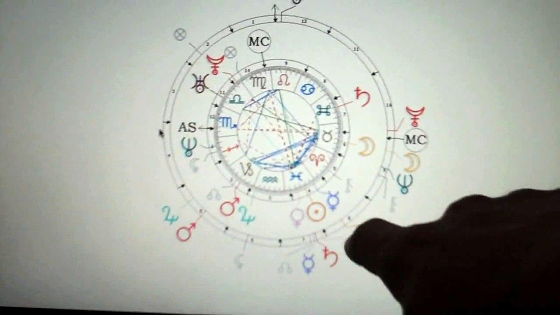 Edgar Cayce & David Wilcock Astrological Affinities
