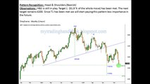 S&P CNX NIFTY Weekly Update (Nov 28 - Dec2) - mytradinghandbook.blogspot.com