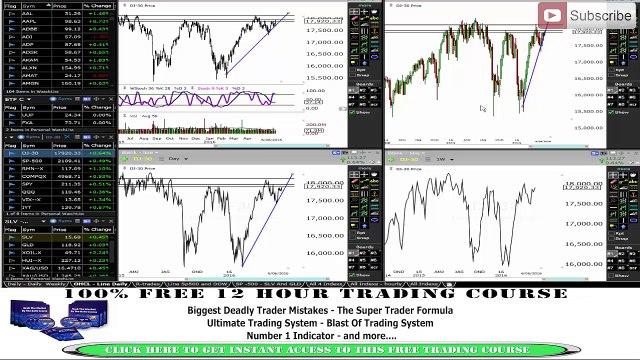 Market Update - DO OR DIE - I THINK DIE - DOW JONES STILL THE WEAKEST