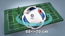 Principaux points du règlement de l'UEFA