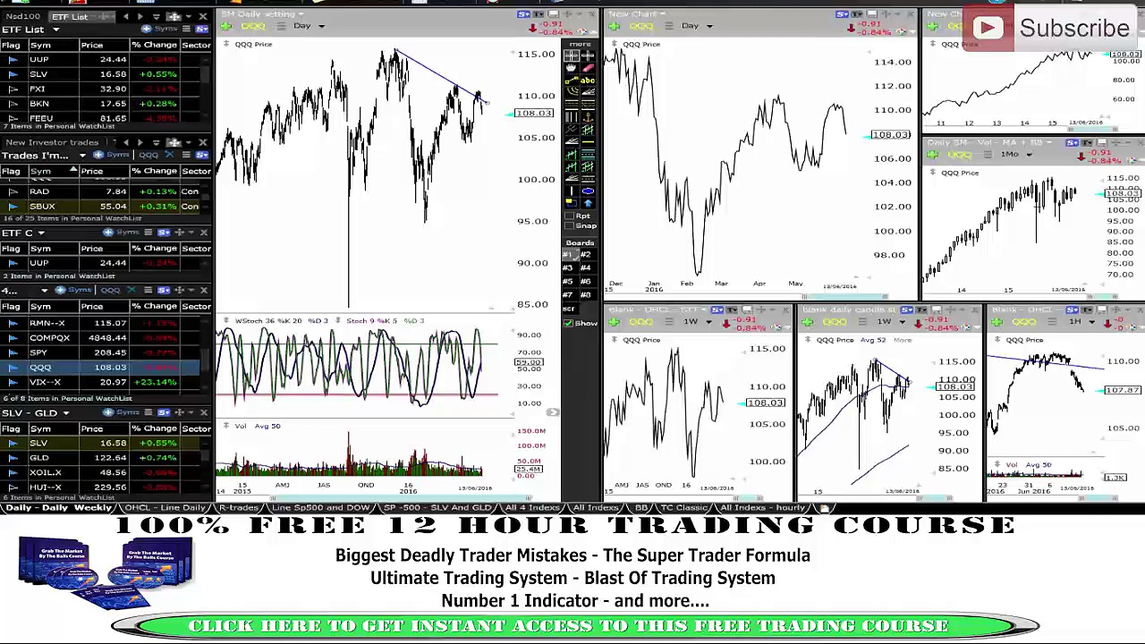 TRADERS MUST WATCH – TOP TRADING RULE TO BECOME A MASTER TRADER