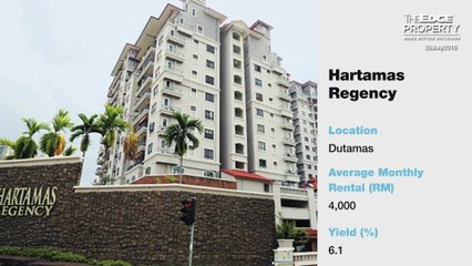 Top 15 condos with the highest rental yield in KL