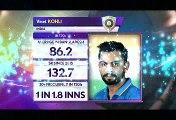 Kohli's Crucial 28 ball-41* in T20