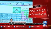 PTI working with devotion on Education reforms in KPK - A report