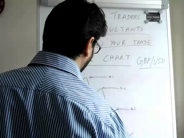 Trade Forex/Indicies/ Commodities – One Hour Time Frame