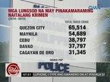 24 Oras: Quezon city, nanguna sa 15 lungsod na may pinakamaraming krimen