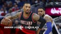NBA'S 10 Highest-paid players this Season