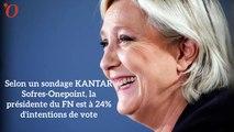 Sondage présidentielle : Mélenchon passe devant Fillon, Le Pen et Macron toujours devant