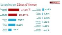 Présidentielle. 1er tour : les résultats en Bretagne