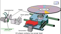 HOW IT WORKS A CD, DVD COMPACT DISC, LASER PLAYER OPERATION ANIMATION WELL EXPLAINED