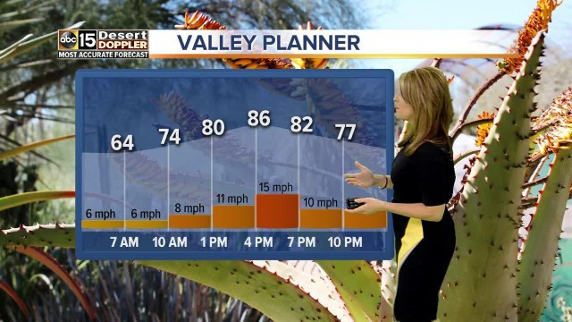 Forecast Update: Windy through Thursday, warmer this weekend