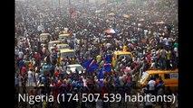 Top 10 des pays les plus peuplés au monde-CnhQA-aAiFI