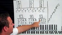 Guitar Lesson: How To Play Old School 12 Bar Blues #1 EASY PART 1 Beginners The Chords Key