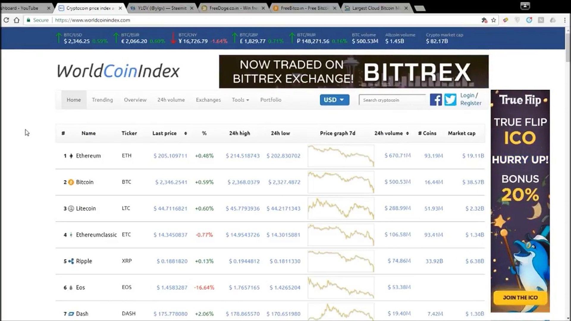Ethereum, Litecoin, and Ripple Crashing Hard! Crypto Bear Market?