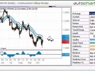 Learn to Trade Chart Patterns