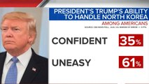 CBS News poll: 72% of Americans uneasy about North Korea