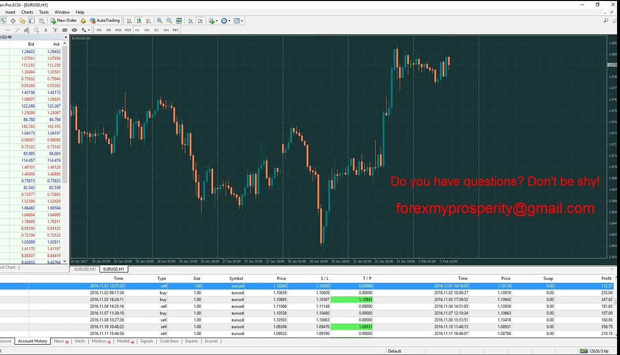 Forex. 93% profitable deals. Trading without indicators. Real account.
