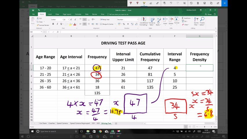 Histograms for Age Group Data